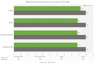 Новое чудо Хуанга. Приложение RTX Voice для шумоподавления не особо влияет на производительность