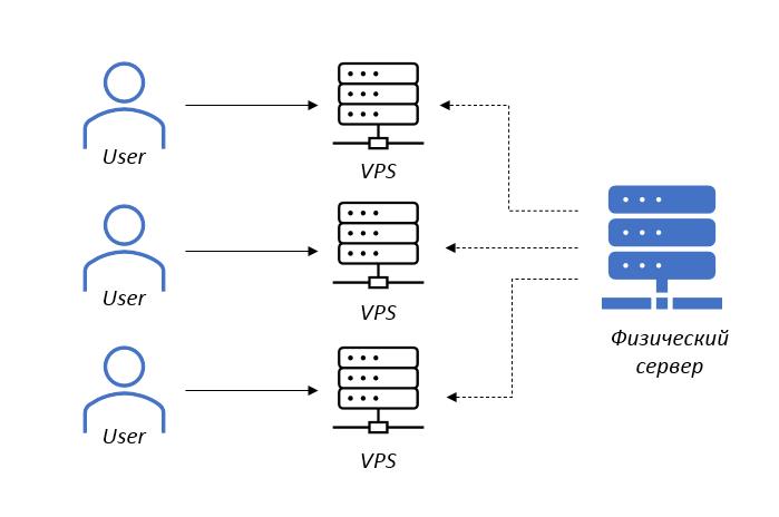 Что такое VPS-VDS и как его купить. Максимально внятная инструкция - 4
