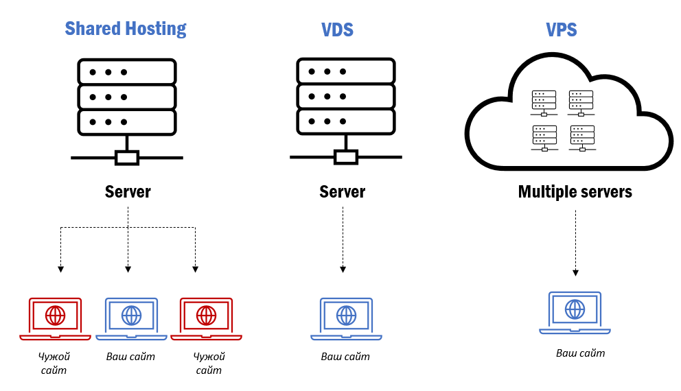 Что такое VPS-VDS и как его купить. Максимально внятная инструкция - 5