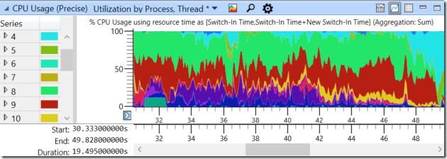 Расследование: что выше, чем приоритеты потоков в Windows? - 7