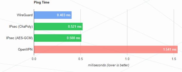 Почему я люблю IKEv2 больше других VPN - 2