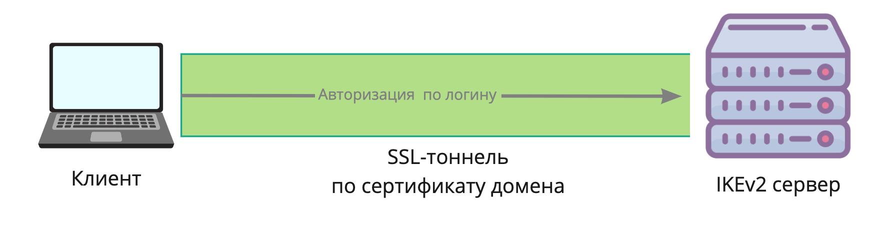 Почему я люблю IKEv2 больше других VPN - 8