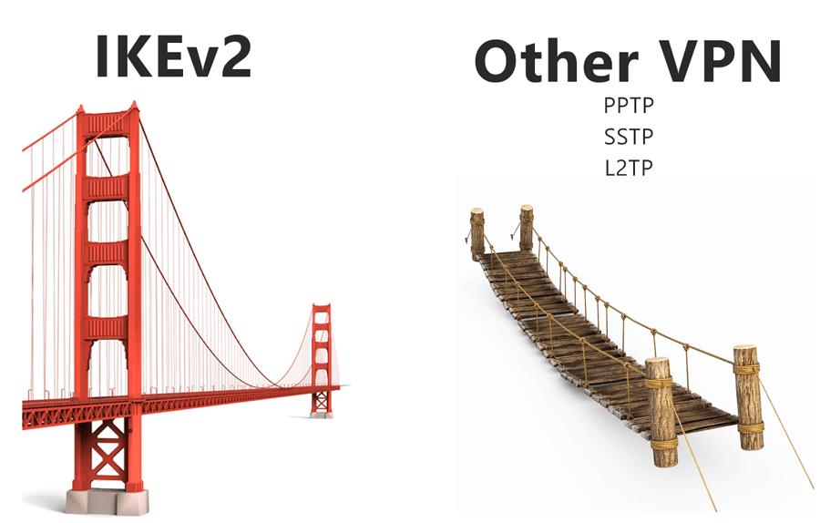 Почему я люблю IKEv2 больше других VPN - 1