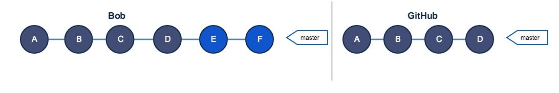 Руководство по Git. Часть №2: золотое правило и другие основы rebase - 14
