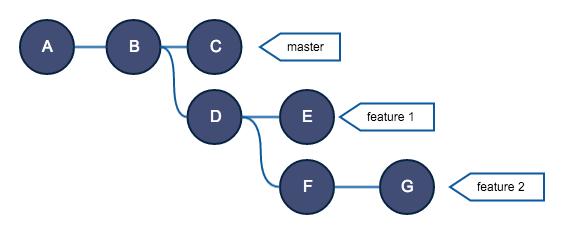 Руководство по Git. Часть №2: золотое правило и другие основы rebase - 15