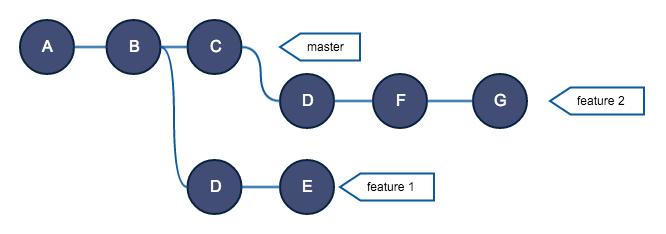 Руководство по Git. Часть №2: золотое правило и другие основы rebase - 16