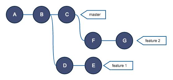 Руководство по Git. Часть №2: золотое правило и другие основы rebase - 17