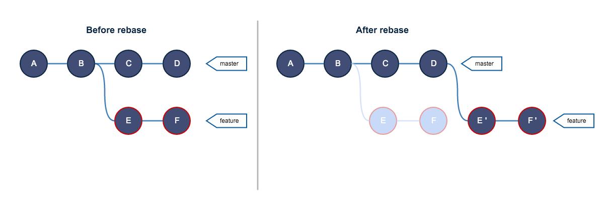 Руководство по Git. Часть №2: золотое правило и другие основы rebase - 2