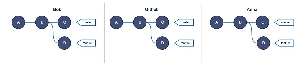 Руководство по Git. Часть №2: золотое правило и другие основы rebase - 3