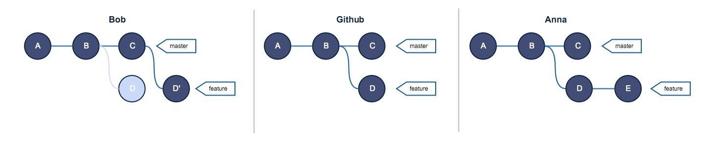 Руководство по Git. Часть №2: золотое правило и другие основы rebase - 4