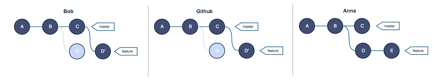 Руководство по Git. Часть №2: золотое правило и другие основы rebase - 6