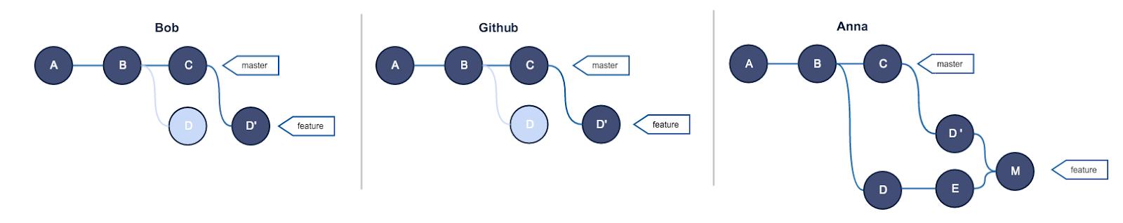 Руководство по Git. Часть №2: золотое правило и другие основы rebase - 8