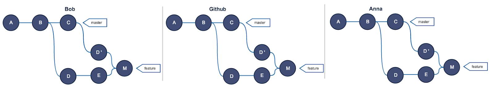 Руководство по Git. Часть №2: золотое правило и другие основы rebase - 9
