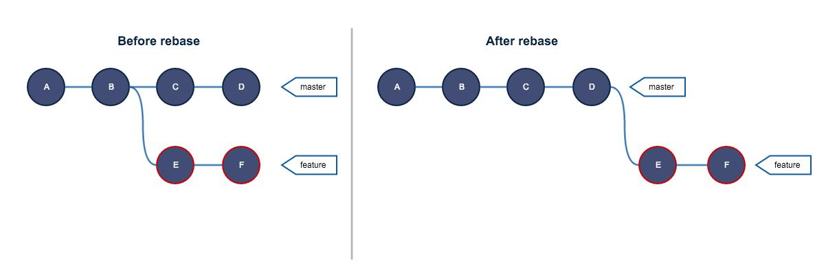 Руководство по Git. Часть №2: золотое правило и другие основы rebase - 1