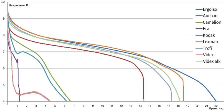Тест батареек Крона - 5