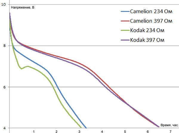 Тест батареек Крона - 7