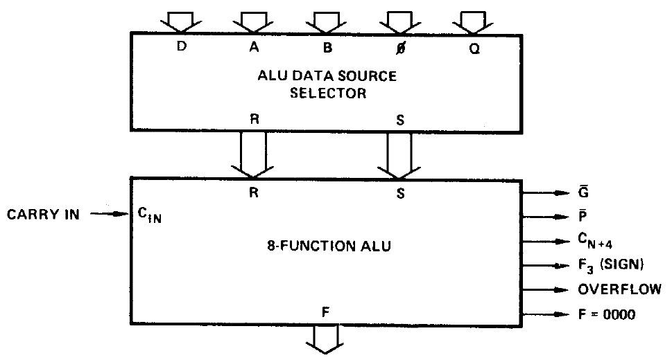 Внутри многокристального секционного микропроцессора Am2901 от AMD 1970-х годов - 11