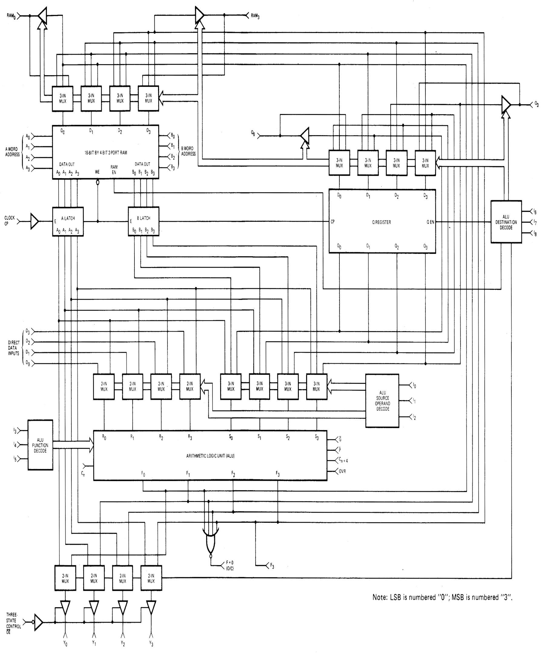 Внутри многокристального секционного микропроцессора Am2901 от AMD 1970-х годов - 3
