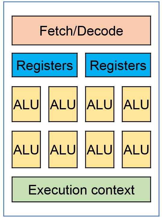 Вычисления на GPU – зачем, когда и как. Плюс немного тестов - 4
