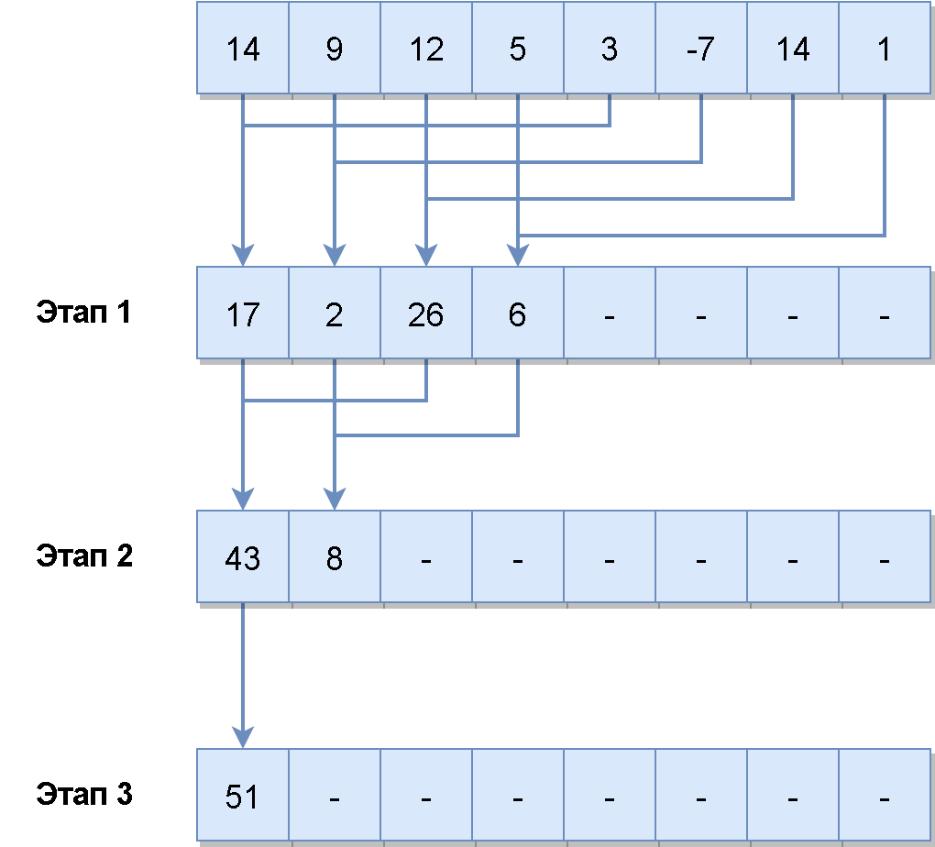 Вычисления на GPU – зачем, когда и как. Плюс немного тестов - 5