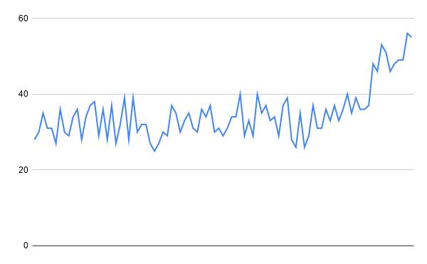 График проекта, тонущего в новых задачах