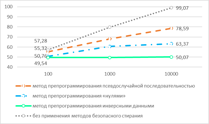 Восстановление стертой информации во Flash памяти на физическом уровне - 29