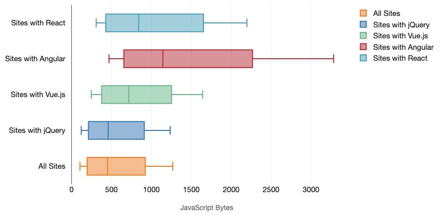 Цена JavaScript-фреймворков - 3