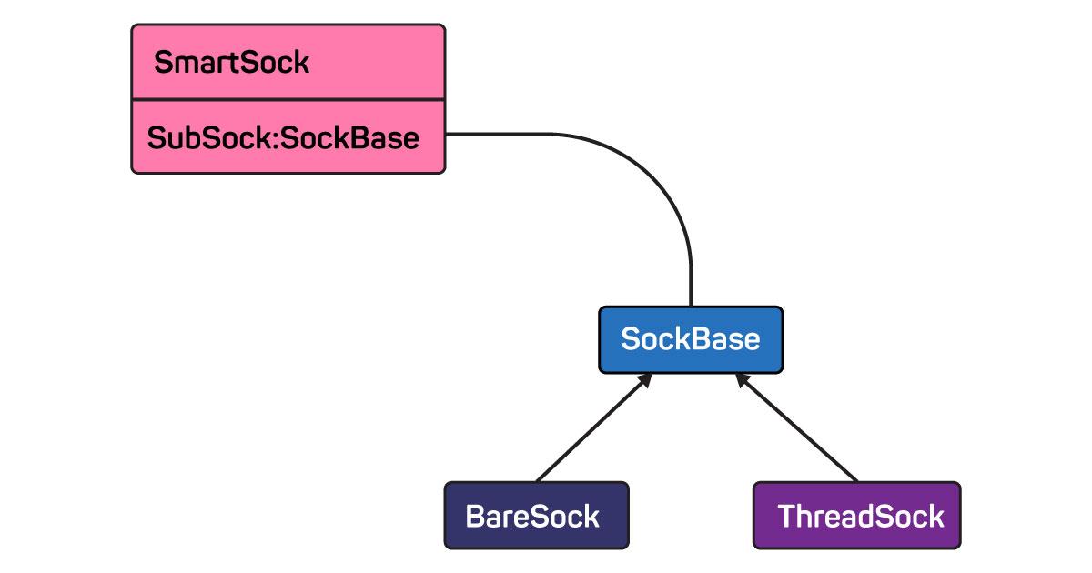 Pixockets: как мы написали собственную сетевую библиотеку для игрового сервера - 2