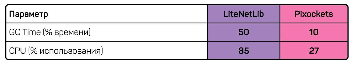 Pixockets: как мы написали собственную сетевую библиотеку для игрового сервера - 5