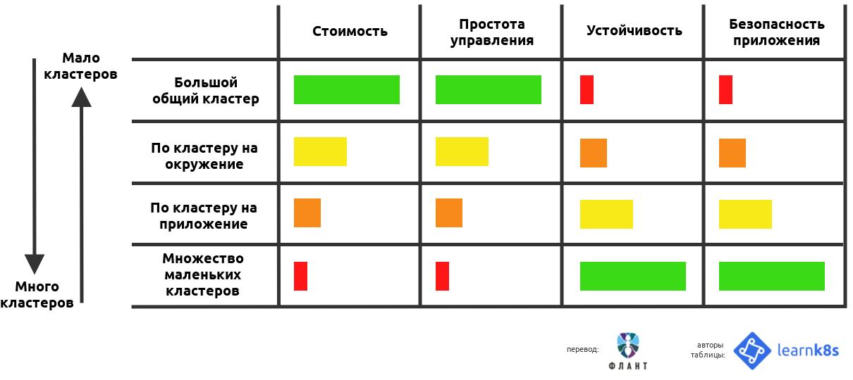 Проектирование Kubernetes-кластеров: сколько их должно быть? - 2