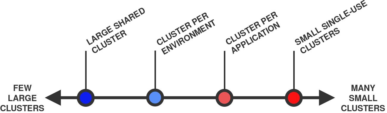 Проектирование Kubernetes-кластеров: сколько их должно быть? - 4