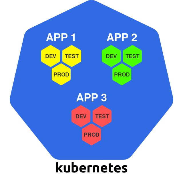 Проектирование Kubernetes-кластеров: сколько их должно быть? - 5