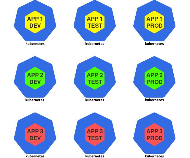 Проектирование Kubernetes-кластеров: сколько их должно быть? - 6