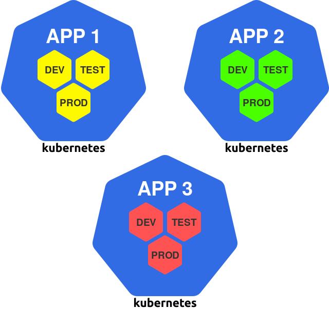 Проектирование Kubernetes-кластеров: сколько их должно быть? - 7