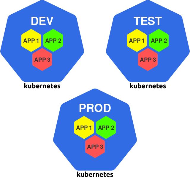 Проектирование Kubernetes-кластеров: сколько их должно быть? - 8