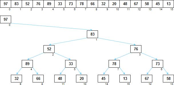 Сортировка слабой кучей - 3