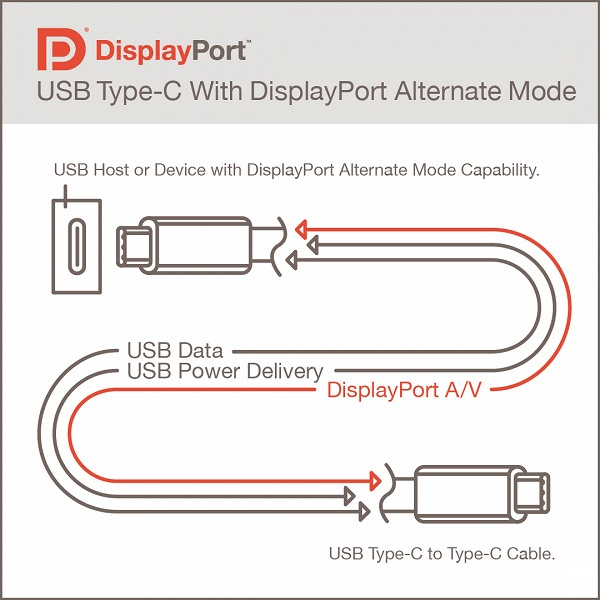 У VESA готова спецификация DisplayPort Alternate Mode 2.0