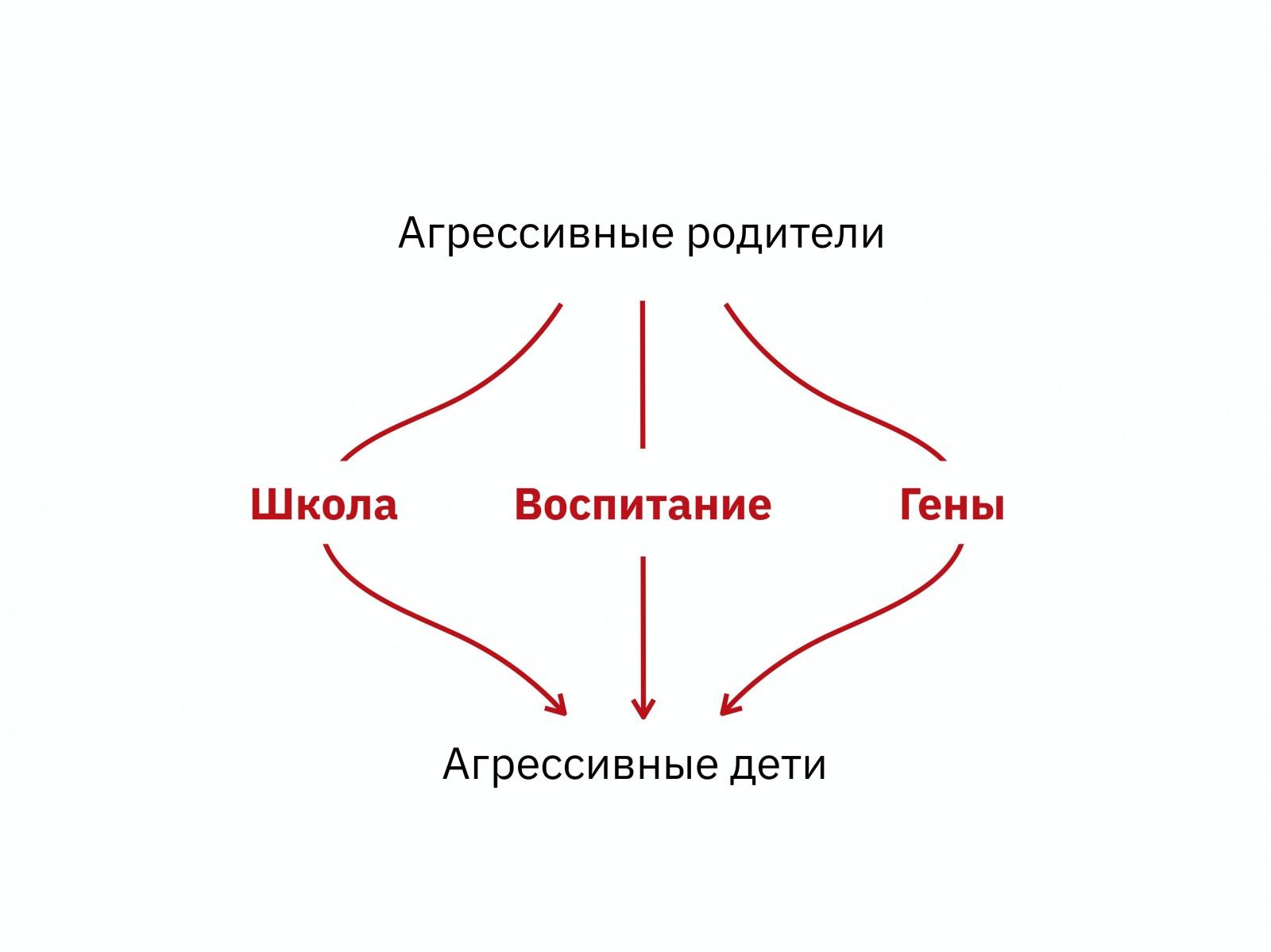 Алексей Каптерев: Критическое мышление 101 (часть 2) - 57