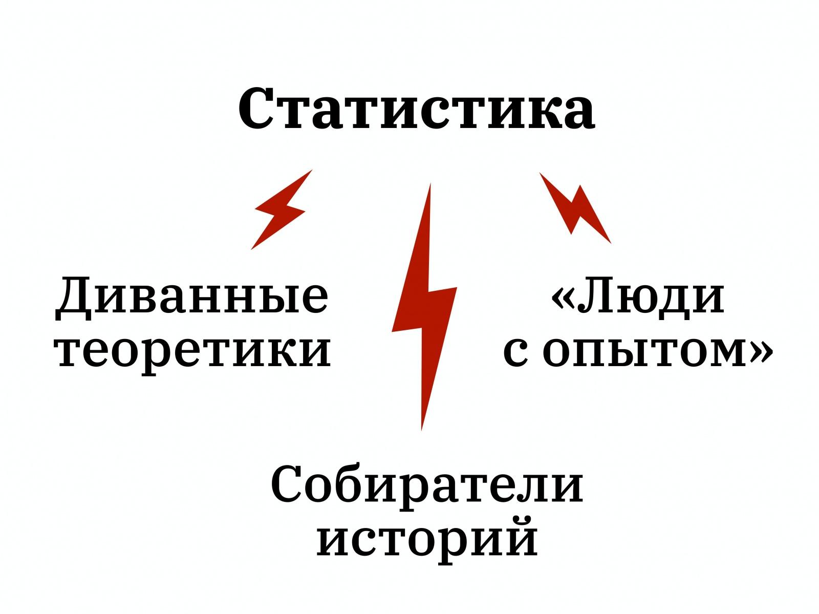 Алексей Каптерев: Критическое мышление 101 (часть 2) - 59