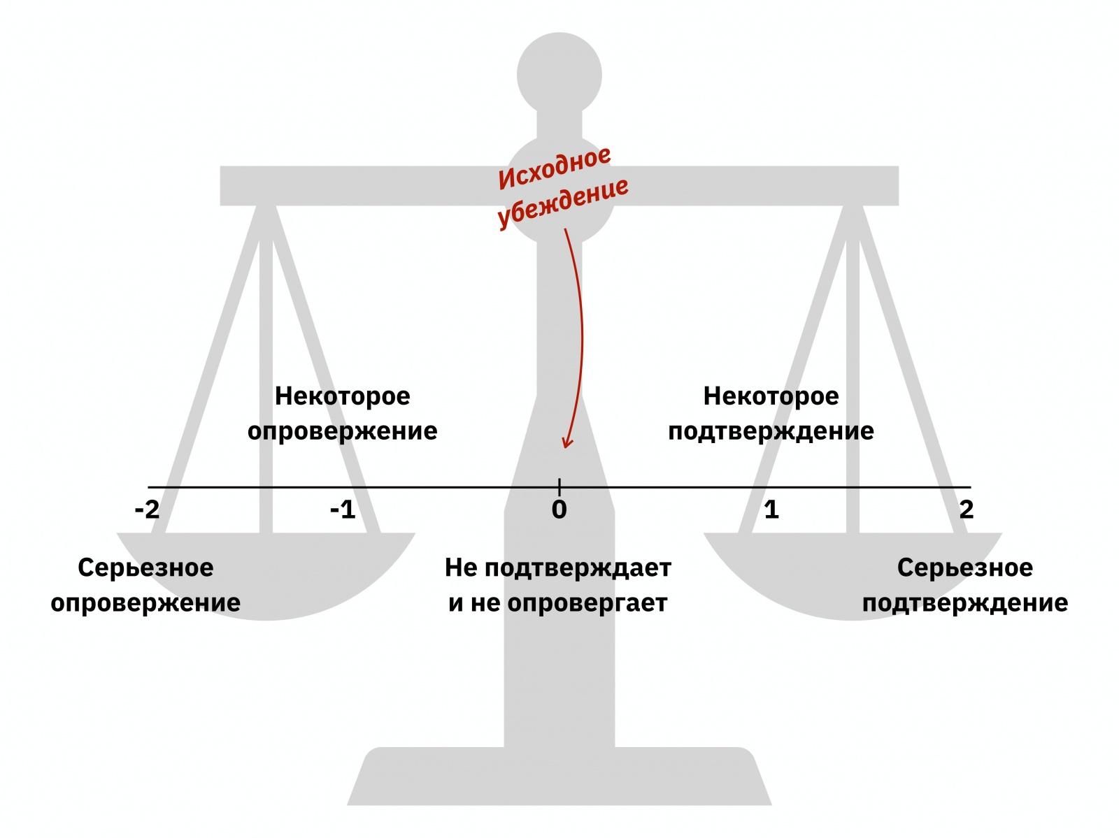 Алексей Каптерев: Критическое мышление 101 (часть 2) - 68
