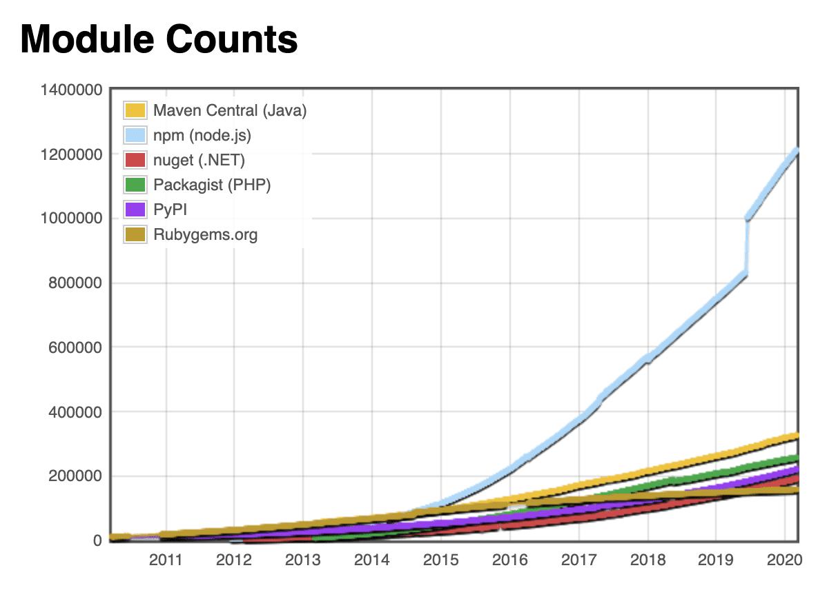 Дорога в ад JavaScript-зависимостей - 2