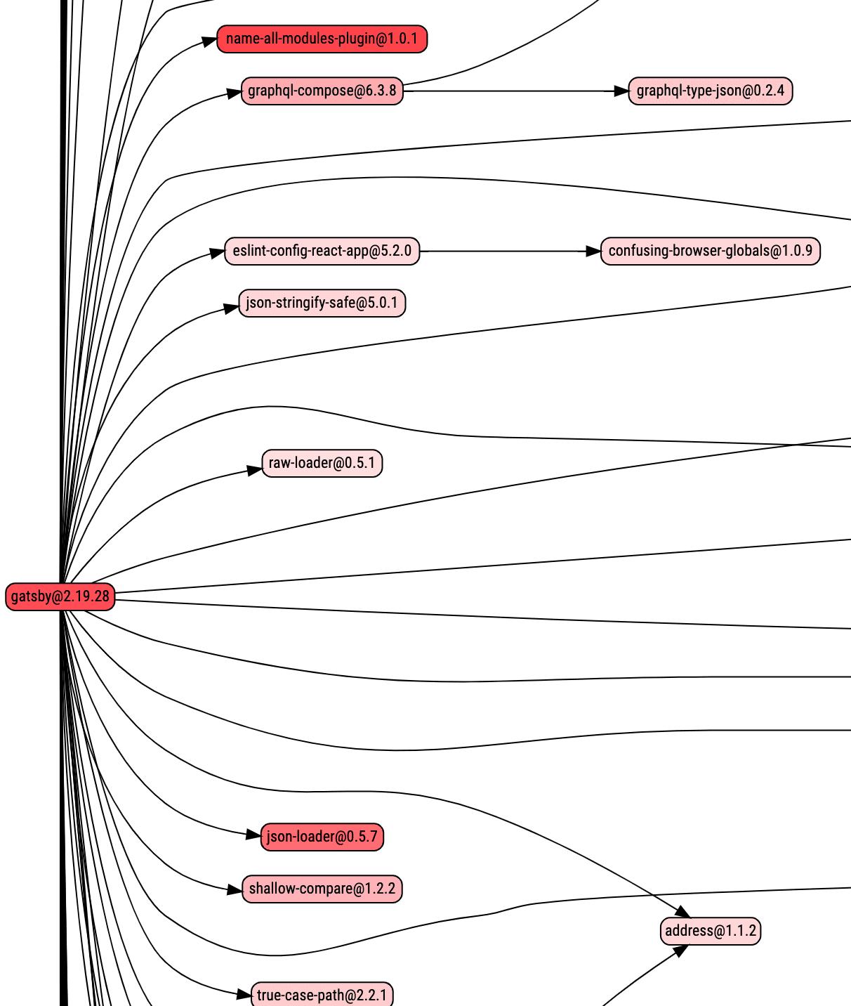 Дорога в ад JavaScript-зависимостей - 4