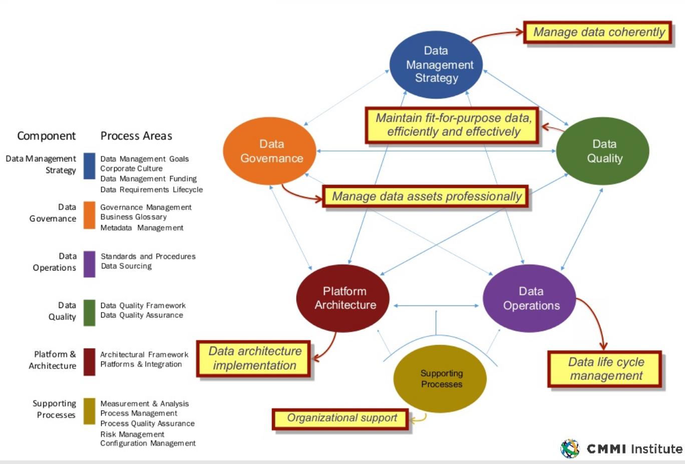 Платформы управления данными: от периферии до облака - 4