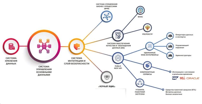 Платформы управления данными: от периферии до облака - 5