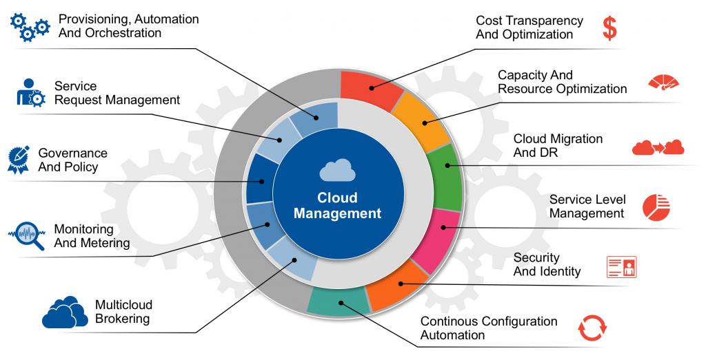 Платформы управления данными: от периферии до облака - 7