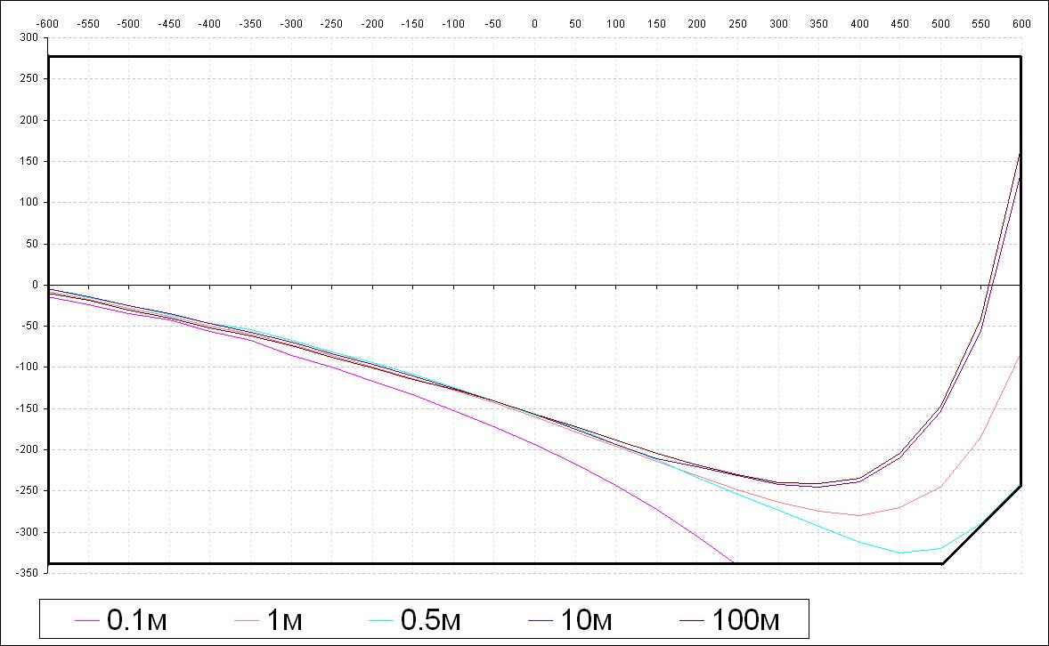 Разработка прошивки для аналоговой видеокамеры EVR-Y2022F - 14
