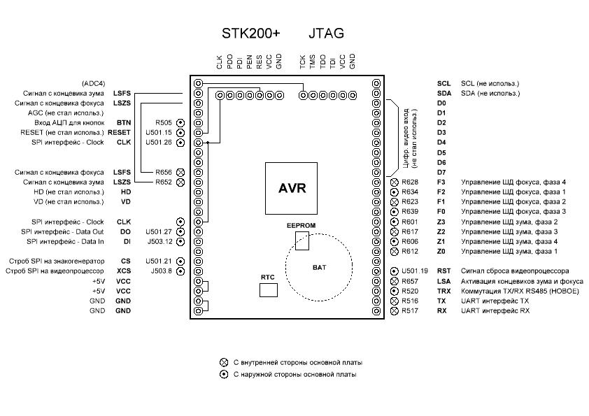 Разработка прошивки для аналоговой видеокамеры EVR-Y2022F - 6
