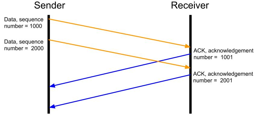 Как работает атака TCP Reset - 5