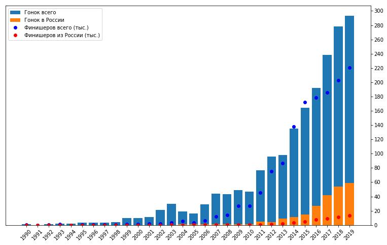Большой туториал по обработке спортивных данных на python - 10