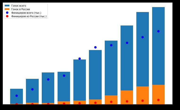 Большой туториал по обработке спортивных данных на python - 11